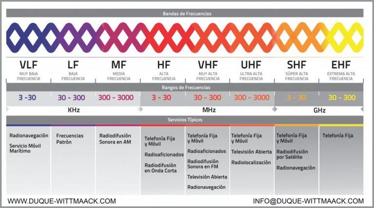 analisis del espectro radioelectrico